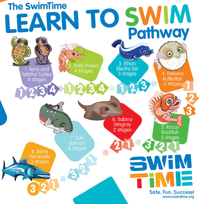 Learn-to-Swim-Pathway_FINAL-1